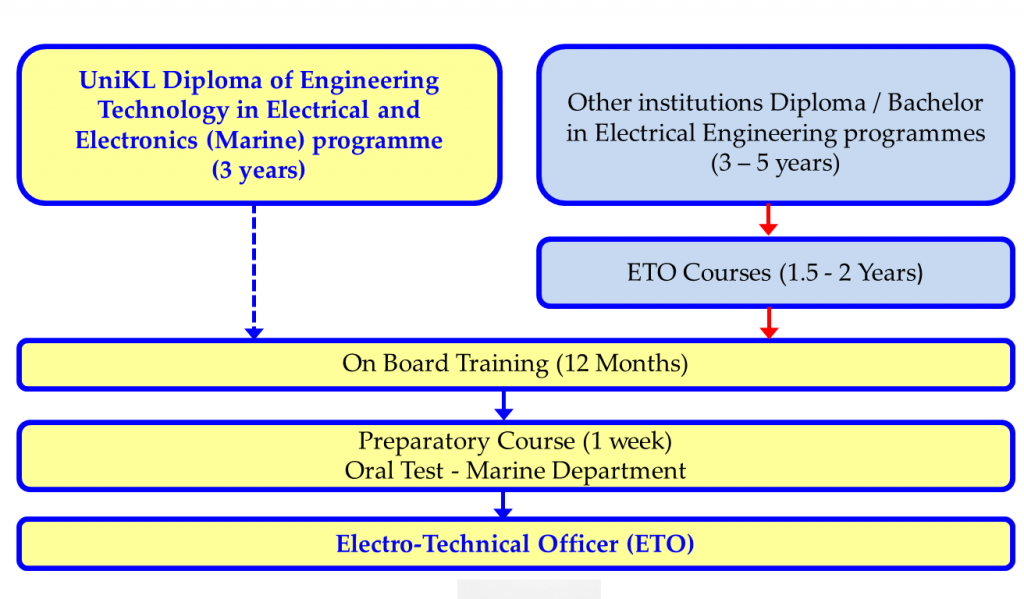 Diploma of Engineering Technology in Electrical and